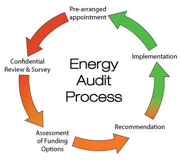 Energy Audit Process